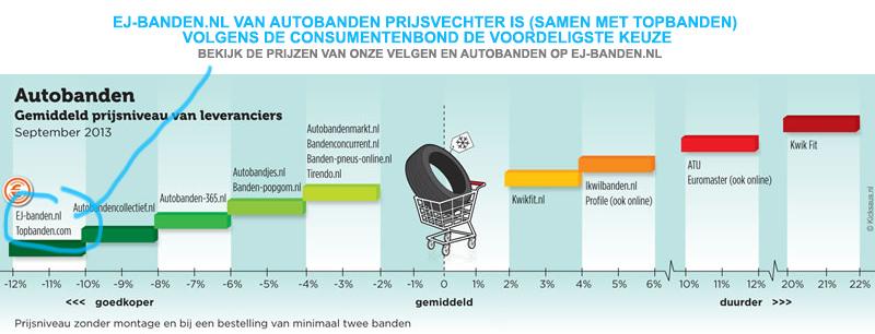 consumentenbond prijzen